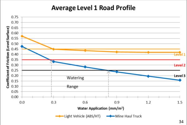 Avaliação de atrito da estrada